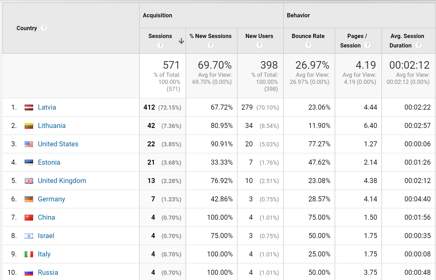 Google Analytics is a must have tool to make sense of what happens on your b2b website