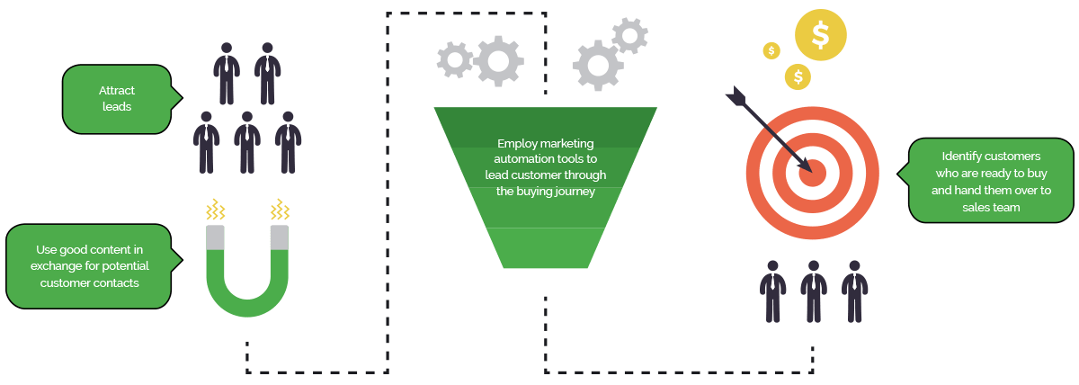 Content marketing and marketing automation is foundations of DIgital Sales Engine.