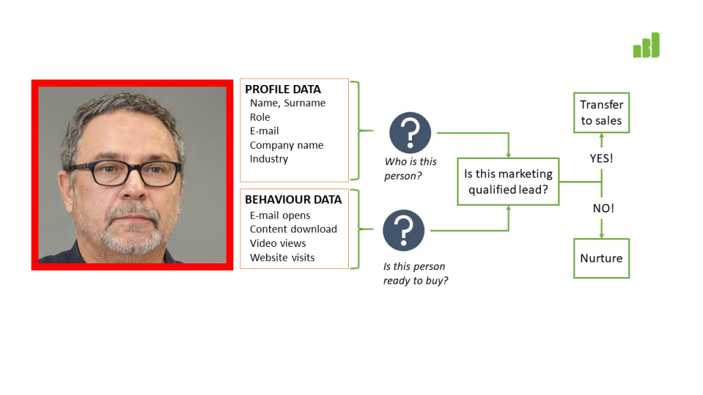Lead profile data in combination with behaviour data provides rich information about prospect readiness to buy.