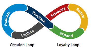 Model of buyers journey developed by IDC based on research commisioned by Microsoft