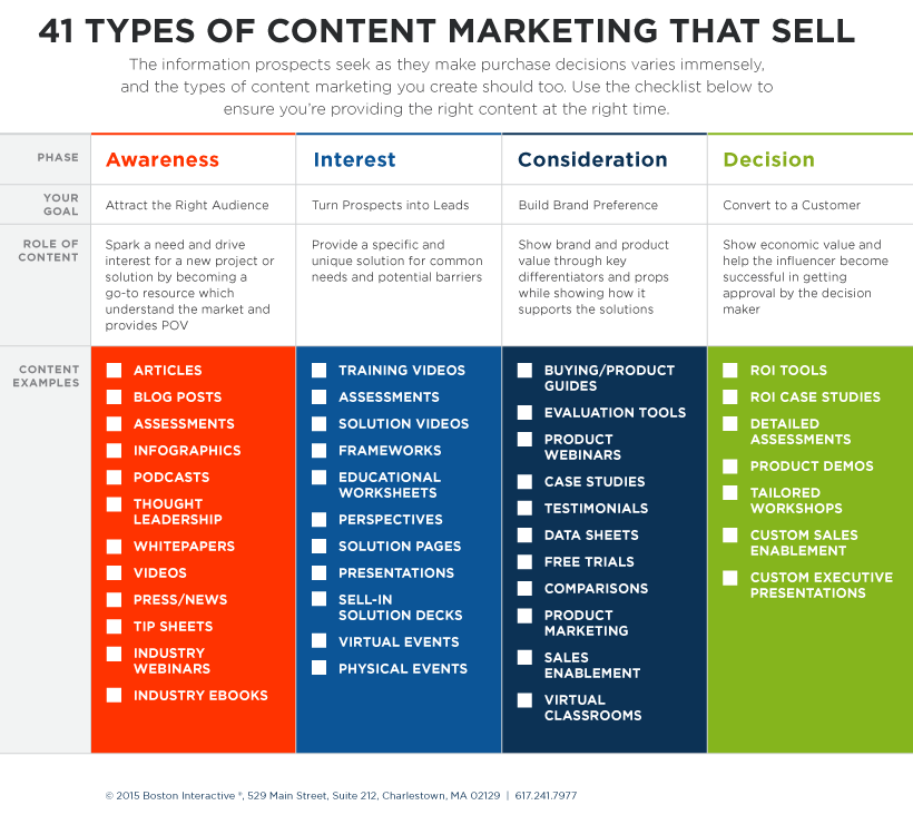 Over 40 types of b2b marketing content mapped to different stages of buyer's journey.