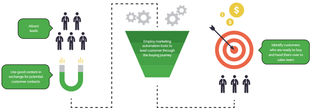 The visual schema of Digital Sales Engine. Marketing content is used for lead generation, marketing automation for lead management and qualification.