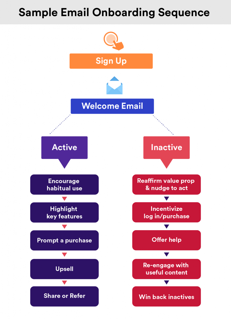 E-mail onboarding sequence can help SaaS companies increase trial to paid conversions.