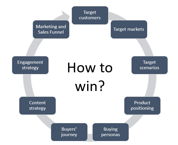 Image shows IBD Consulting's approach to GTM strategy and it elements.