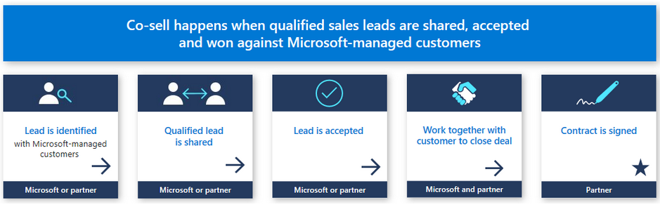 Microsoft co-selling program provides great possibilities for tech companies to generate leads for their products.