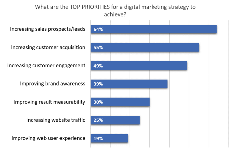 Today b2b marketing most important priorities are directly related to lead management.