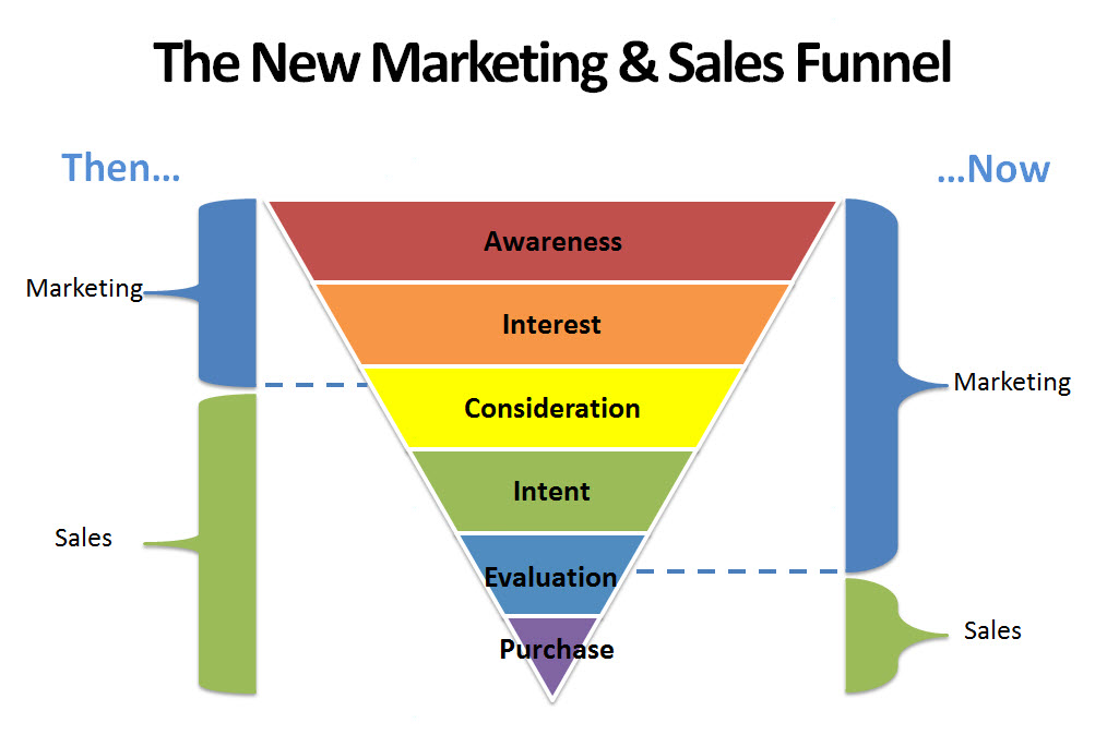 Due to spread of internet and availability of marketing technologies modern marketing can do much more than before. Basically - marketing can generate qualified leads and at times (SaaS business) generate sales.
