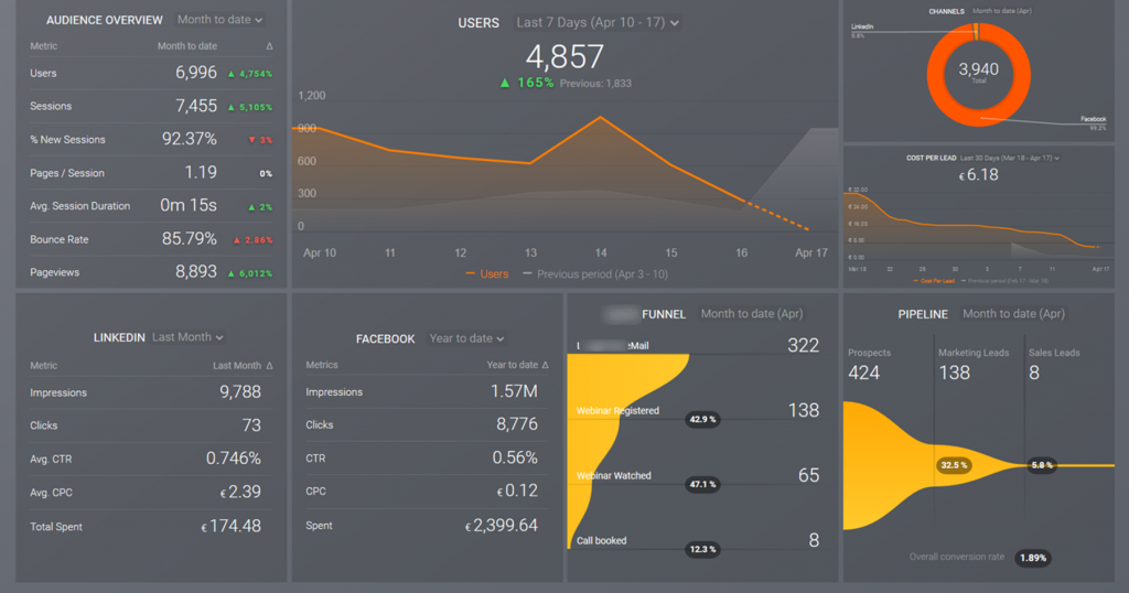 Marketing dashboard is a single-view information panel containing all important marketing pipeline metrics