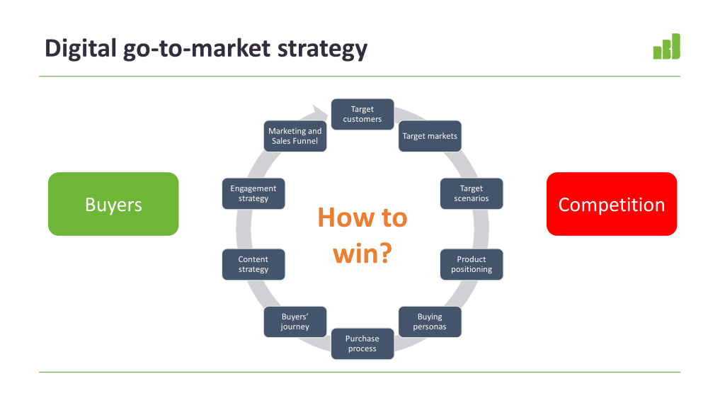 IBD Consulting go-to-market strategy development model. Strategy is based on competitor and buyers analysis.