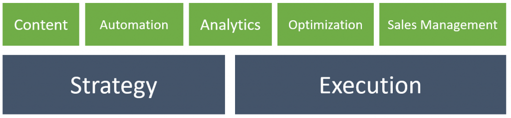 There are 5 elements that each needs to be in place and of good quality for lead generation process to work. There are: quality content, marketing automation, analytics, performance optimization and lead management. Is is enough to fail with one of these elements and campaign won't work.