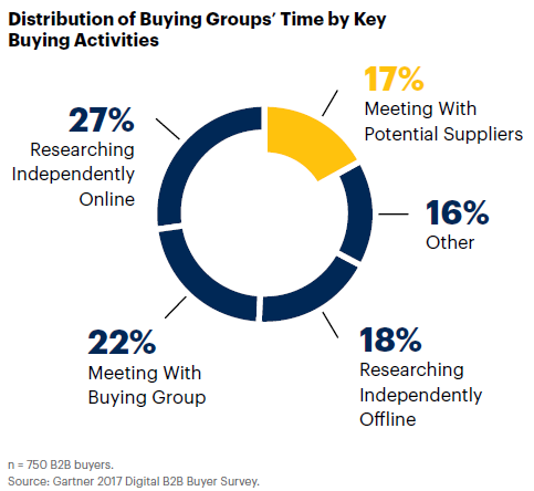 Graphic shows that buyers spend 45% of time researching solutions while almost 3 times less time to meet with potential suppliers.